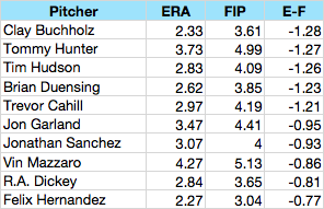 2010%20ERA%20Minus%20FIP%20Leaders.png