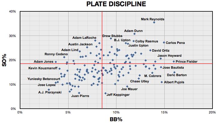 2010%20Plate%20Discipline.png