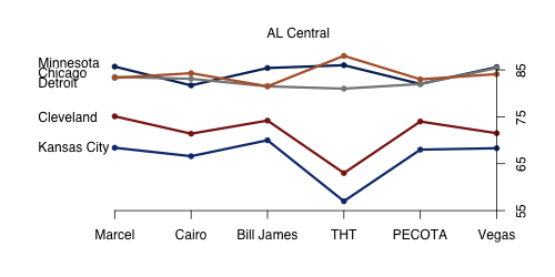 AL_Central_2011.png