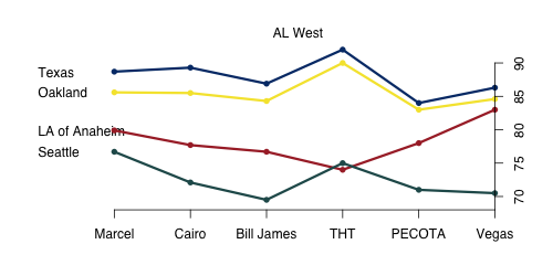 AL_West_2011.png