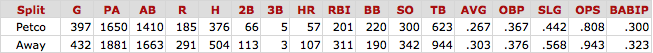 Adrian%20Gonzalez%20Splits.png