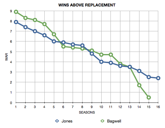 Bagwell-Jones%20WAR%20by%20Season.png