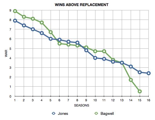Bagwell-Jones%20WAR%20by%20Season.png