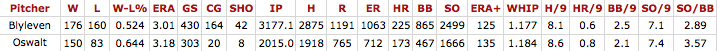 Blyleven-Oswalt.png