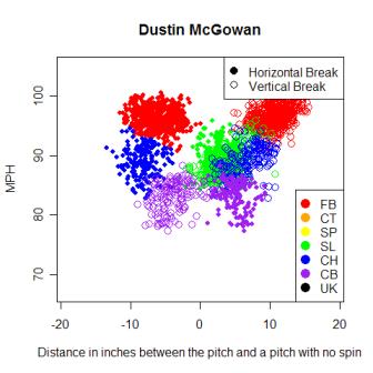 Dustin_McGowan_1.png