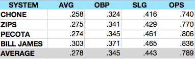 Jason%20Heyward%20Projections.png