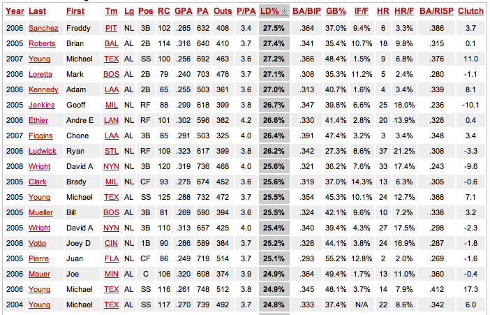 LD%20Rate%20Leaders%2C%202004-08.png