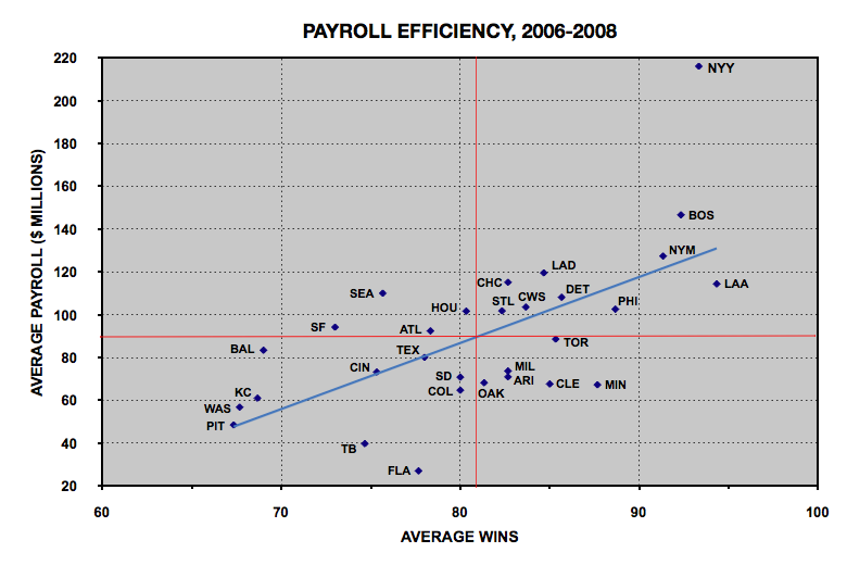 MLB%20Payroll%20Efficiency%2C%202006-2008.png