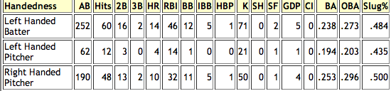 Mike%20Jacobs%202008%20Home%20Splits.png