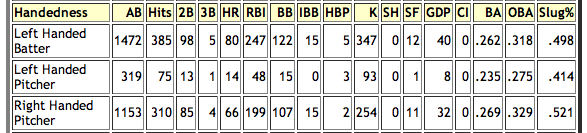 Mike%20Jacobs%20Career%20Splits.png