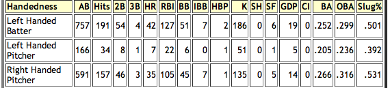 Mike%20Jacobs%20Home%20Splits.png