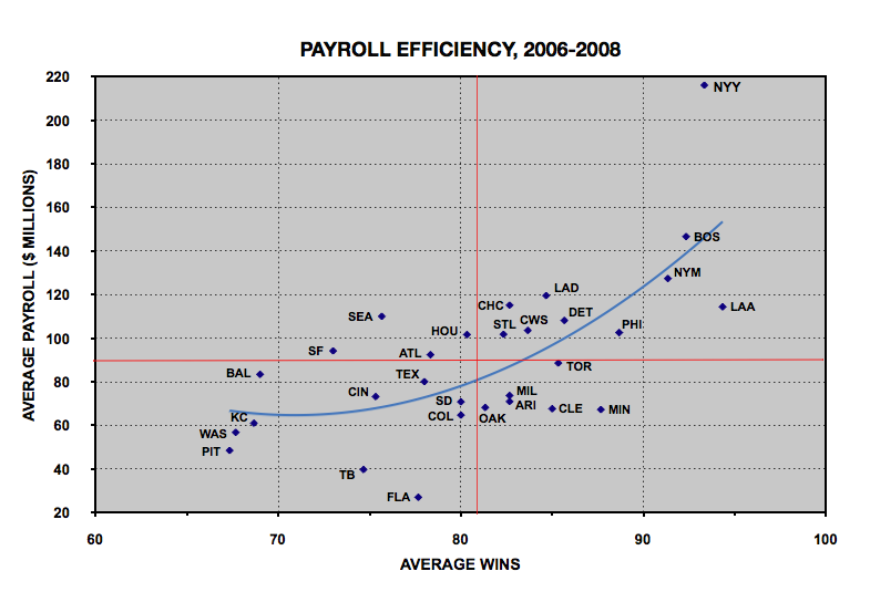 Payroll%20Efficiency%20with%20Polynomial%20Trendline.png
