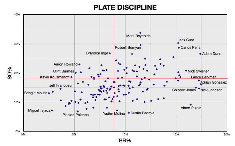 Plate%20Discipline%20Graph.jpg