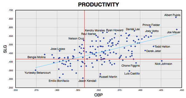 Productivity%20with%20Trendline.png