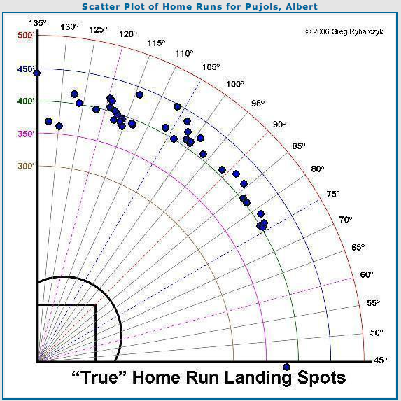 Pujols%20HR%20Scatter%20Plot.png