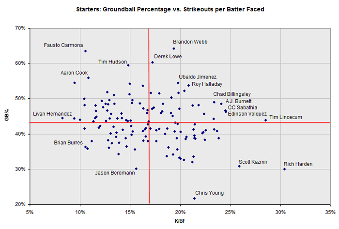 Data and graph courtesy of David Appelman, FanGraphs.