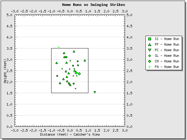 Votto%27s%20HR%20vs%20Swinging%20Strikes.png