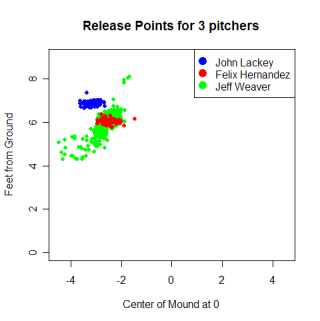 releasepointsfor3pitchers.png