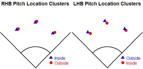 pitchlocationclusters.jpg