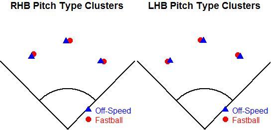 pitchtypeclusters.jpg