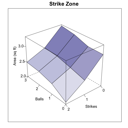 zone_area